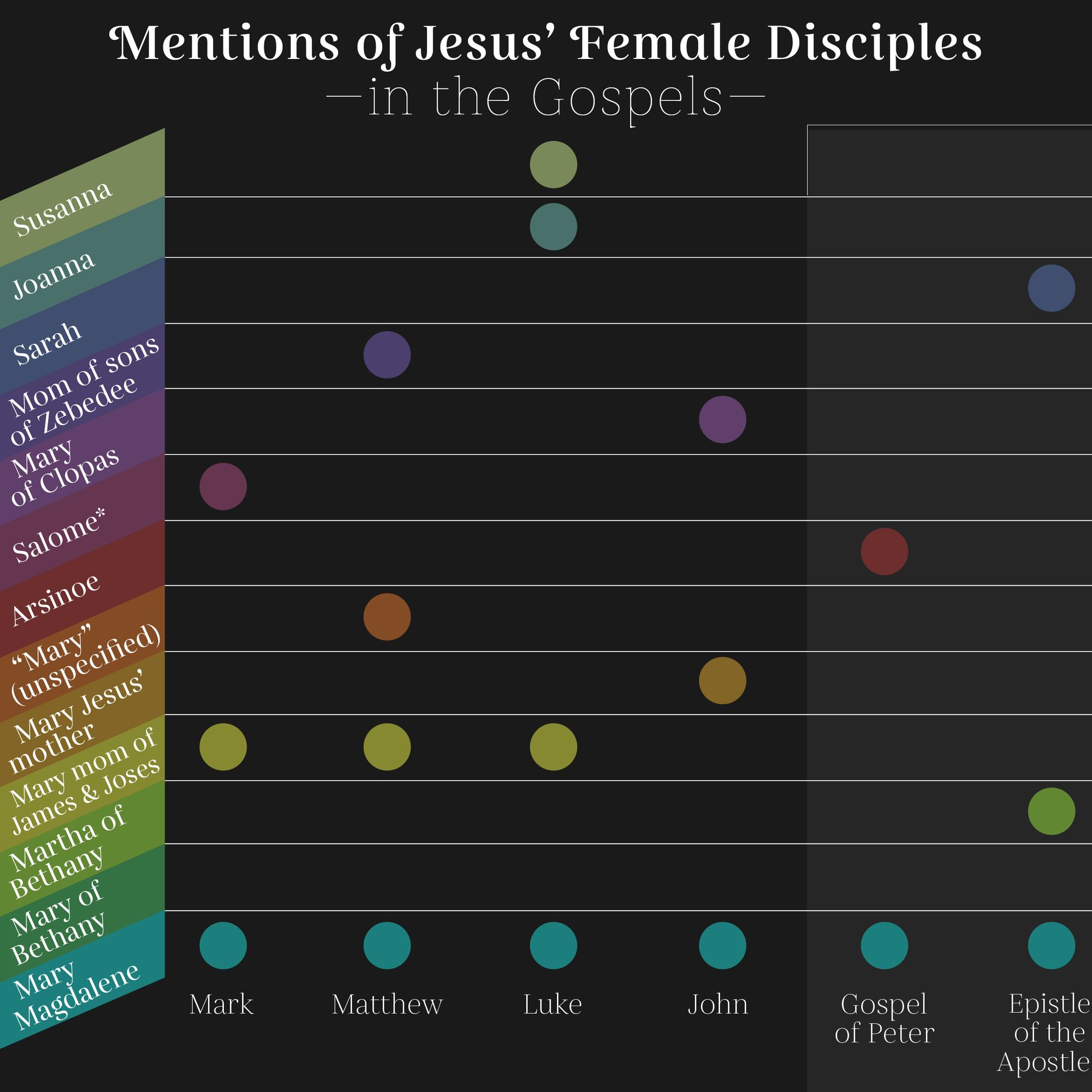 All Named Women who were Disciples of Jesus in the Gospels